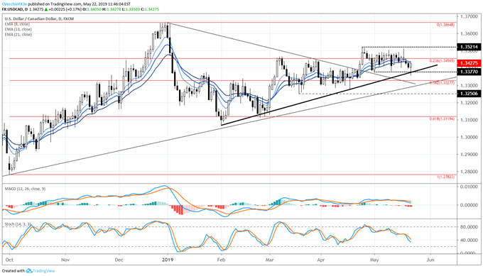 Crude Oil Price Drop Helping USDCAD Hold Range Support