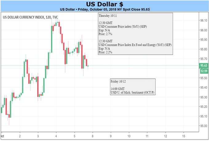 الدولار الأمريكي على الرسم البياني لمدة ساعتين