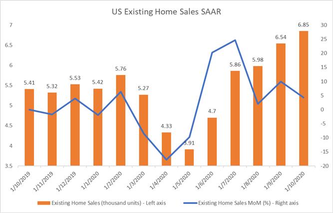 Hang Seng, ASX 200 May Rebound with Dow Jones as Housing Data Beats
