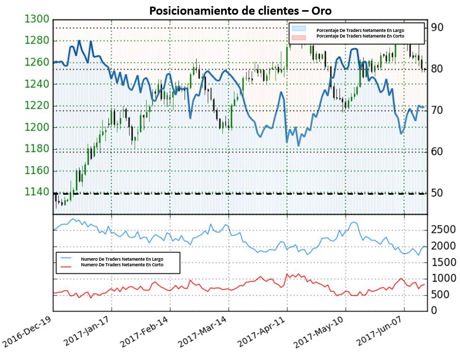 Posicionamiento Oro: Fuerte señal bajista para los precios del oro según sentimiento