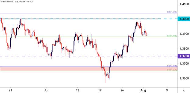 US Dollar Price Action Setups: EUR/USD, GBP/USD, USD/CAD