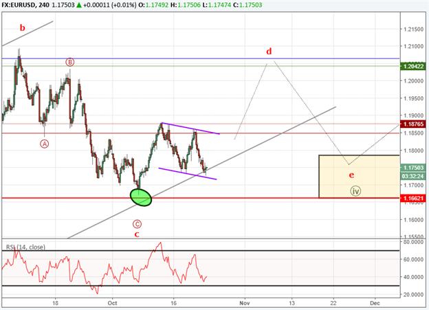 EUR/USD Grinds Higher - 1.1662 Key Level