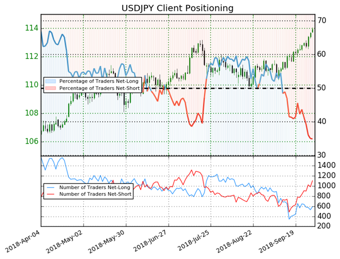 USD/JPY Climbs to 11-Month Highs as Weekly Short Positions Swell 32%