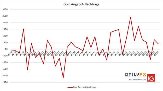 Gold Analyse des weltweiten Nachfrage und Angebot- Verhältnisses