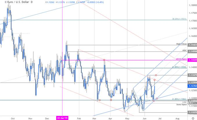 EUR/USD Price Chart - Euro vs US Dollar Daily - Technical Outlook