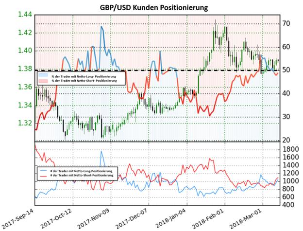 GBP/USD: Die Anzahl Netto-Long Positionen fällt auf unter 50% und deutet auf ein bullisches Signal