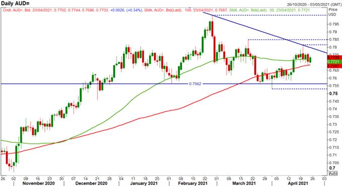 Australian Dollar Forecast: Key AUD/USD, AUD/JPY Levels to Watch