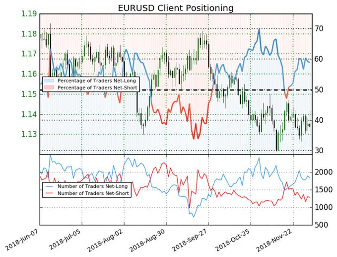 أسعار اليورو مقابل الدولار الأمريكي EUR/USD حسب مؤشر ميول التداول