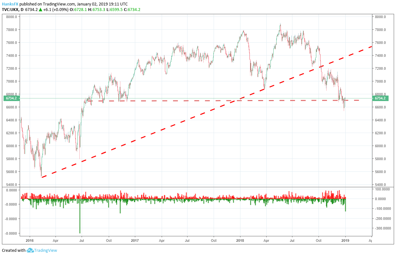 FTSE 100 price chart 2019