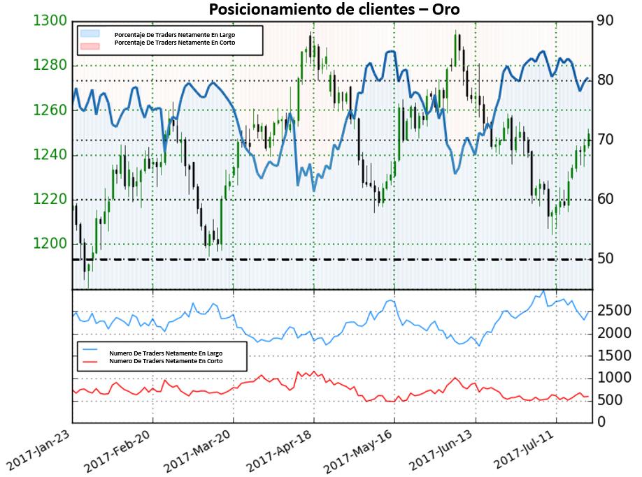 Según posicionamiento, perspectiva poco clara para el precio del oro