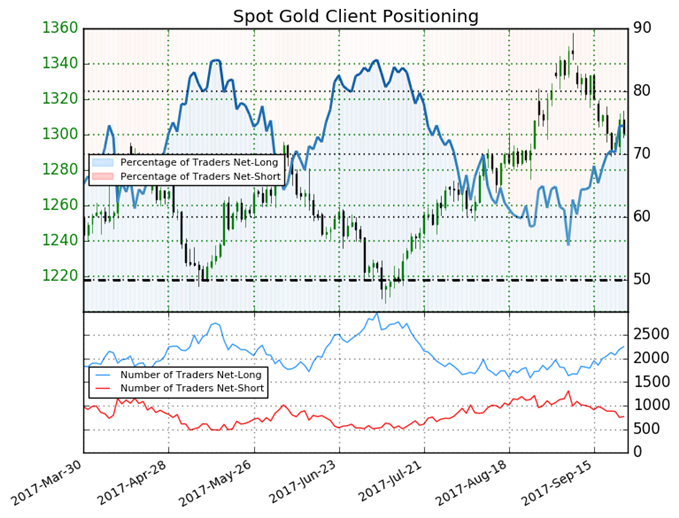 Gold Outlook Deteriorating amid Sentiment Shift