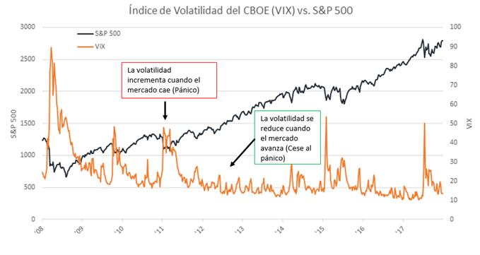 Gráfico comparación del S&P 500 con índice de volatilidad (VIX)