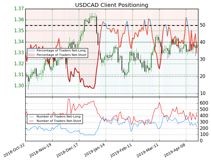 igcs, ig client sentiment index, igcs usdcad, usdcad price chart, usdcad price forecast