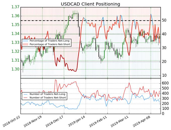igcs, ig client sentiment index, igcs usdcad, usdcad price chart, usdcad price forecast