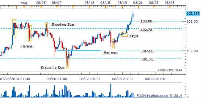 USD/JPY Espera cerrar por encima de 103,00 para confirmar ruptura