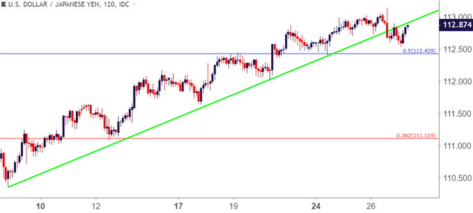usdjpy usd/jpy two hour price chart