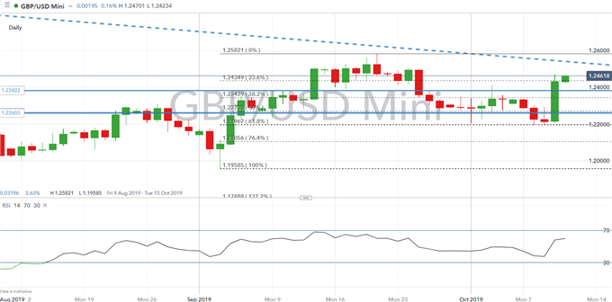 Brexit Latest: GBP/USD Rally Holds, Eyes on Today's Crucial Brexit Meeting