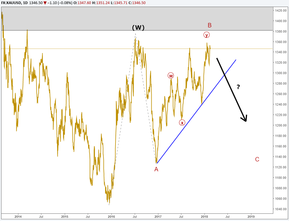 Elliott Wave Forecast for Gold, Silver, and Yen Paint