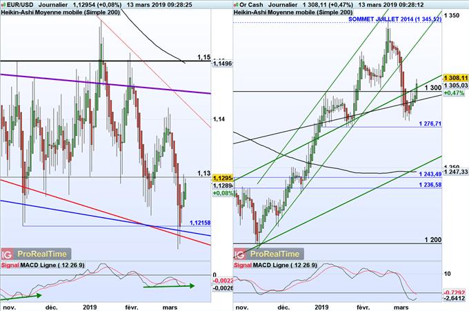 Analyses techniques de l'euro dollar et du cours de l'or