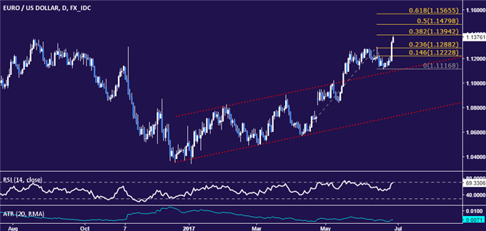 EUR/USD Technical Analysis: Euro Soars to 12-Month High