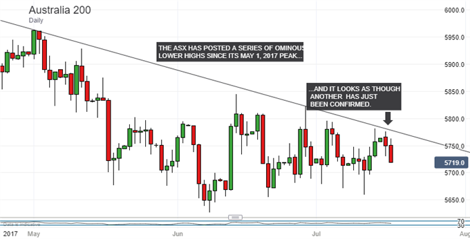 ASX 200 Technical Analysis: Nasty Daily Chart Just Got Gloomier