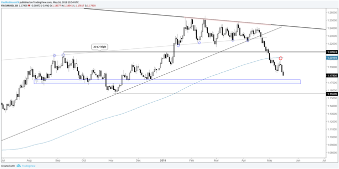 EUR/USD daily chart working towards support