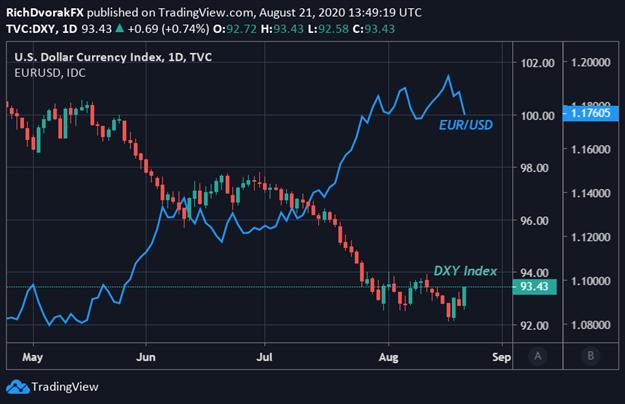 ABD Doları Endeksi Fiyat Tablosu EURUSD Görünümü
