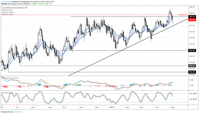dxy price forecast, dxy technical analysis, dxy price chart, dxy chart, dxy price