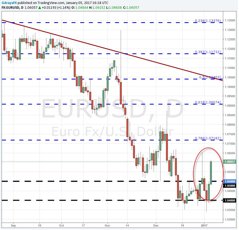 EUR/USD toma ventaja de la debilidad del dólar y rompe los 1.060.