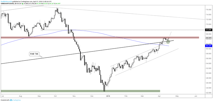 crude oil daily chart, consolidating between levels