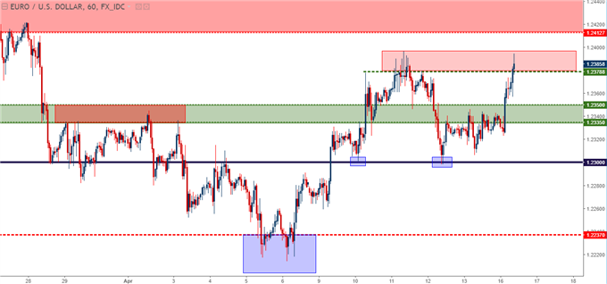 eurusd hourly chart