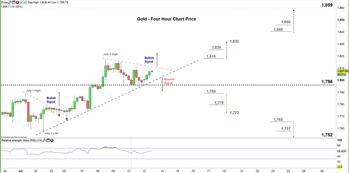 gold four hour price chart 13-07-20