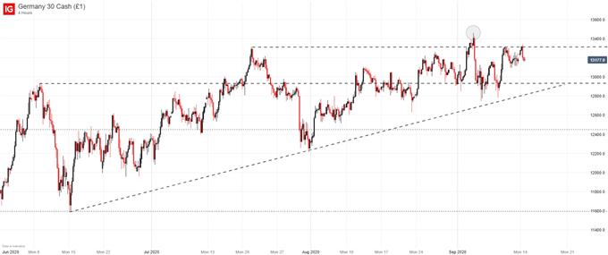 dax price chart