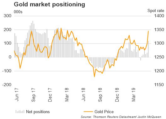 Gold Bulls Soar, Copper Shorts at Record High, Oil Longs Decline - COT Report