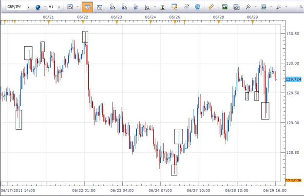 Forex price move in the opposite direction of the long wicks