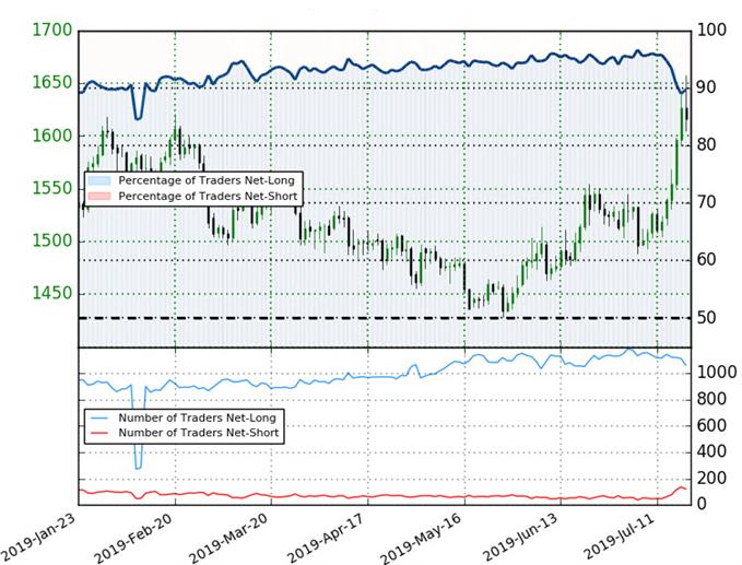 Silver Trader Sentiment - XAG/USD Price Chart - Silver Technical Forecast
