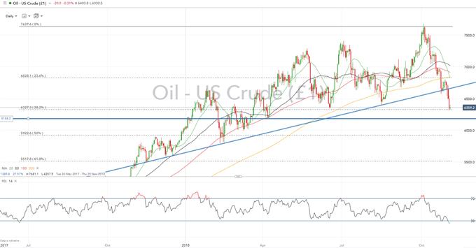 Crude Oil Analysis: Oil Waivers Raises Risk of Key Support Break