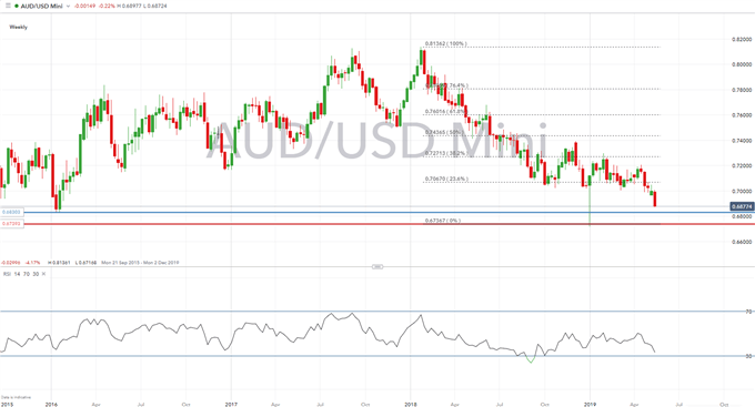 Australian Dollar Technical Analysis Overview: AUDUSD, AUDJPY, GBPAUD