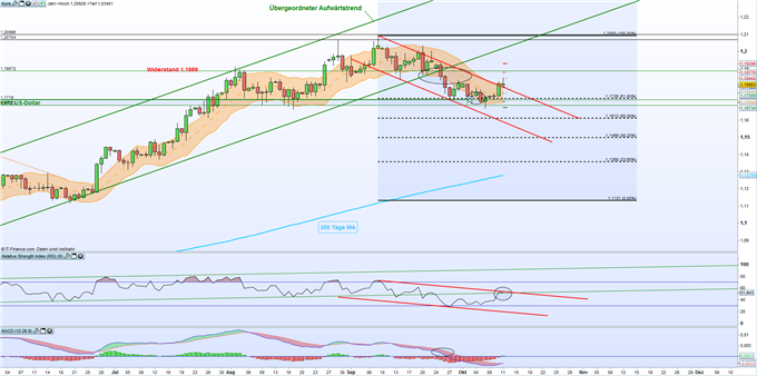 EUR/USD: Rückeroberung der 1,18-US-Dollar-Marke