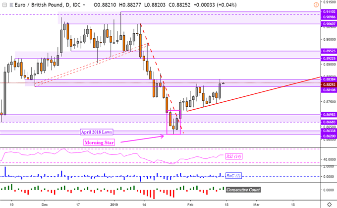 EUR/GBP Technical Analysis: Gains Resume as Losses May Be Limited