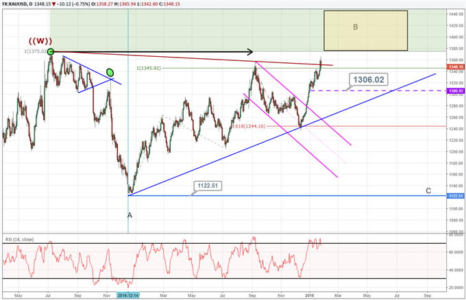 The Elliott Wave analysis for gold prices forecast a reversal below $1465.