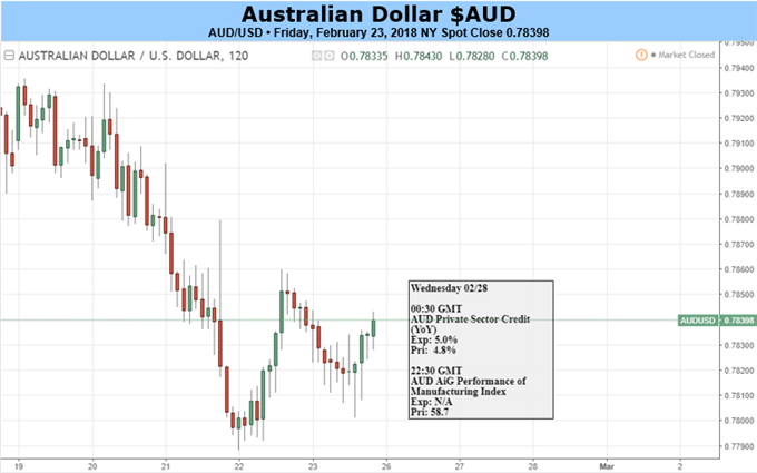 Australian Dollar Likely Pulled One Way By US, Another By China