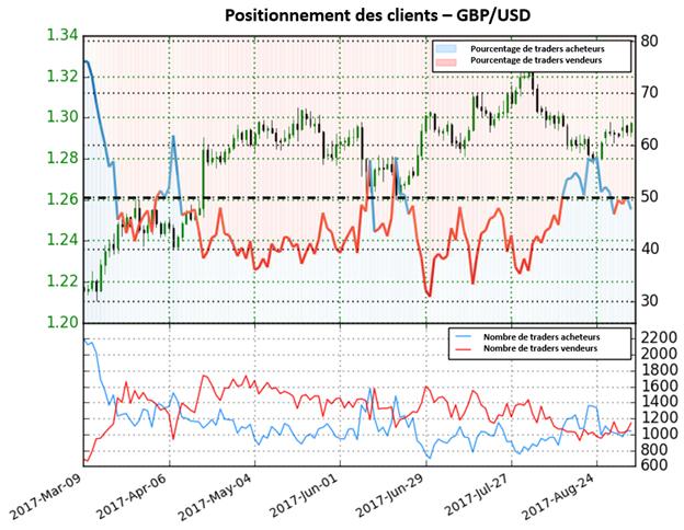 GBP/USD : bien que les traders vendeurs augmentent, le Sentiment fournit un signal haussier