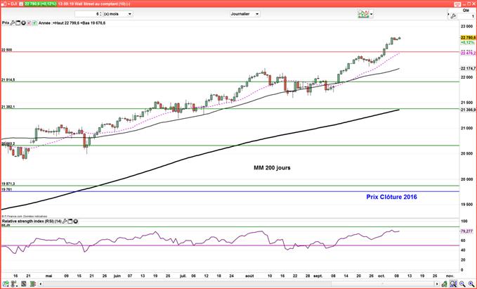 Dow Jones, S&P 500 et Nasdaq continuent de marquer des nouveaux records
