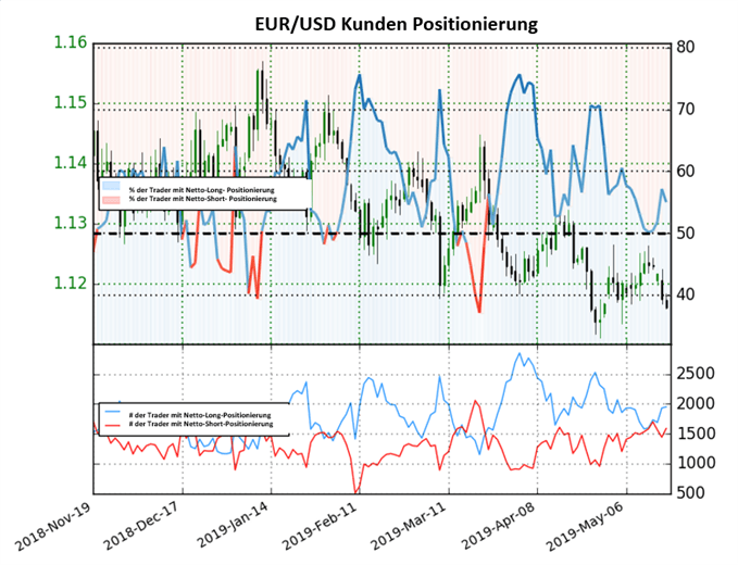 EURUSD Sentiment