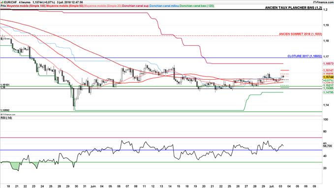 Stratégie vendeuse de l'EUR/CHF à 1,1657 jusqu'à 1,15