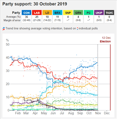 Party Support Chart UK General Election