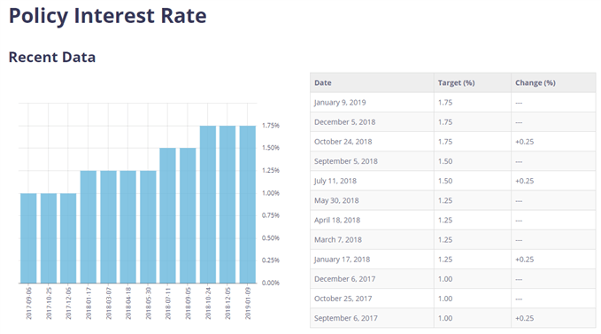 Image of BoC interest rate