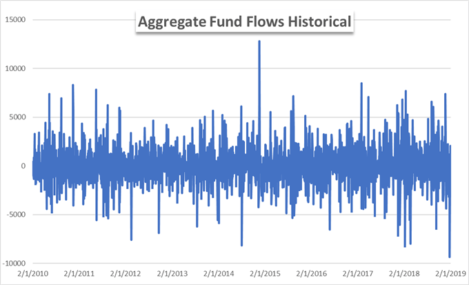 Stock Market Fund Flows Reveal Record Intraday Outflow