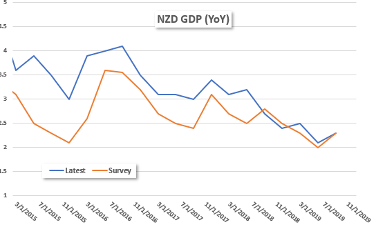 Good news for Jacinda Ardern as New Zealand's economy continues to grow